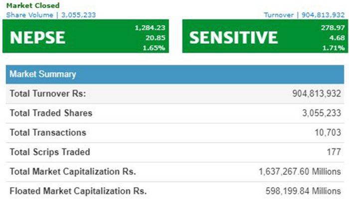 नेप्से २० अंकले बढ्यो, ७ कम्पनीको मूल्यमा उछाल
